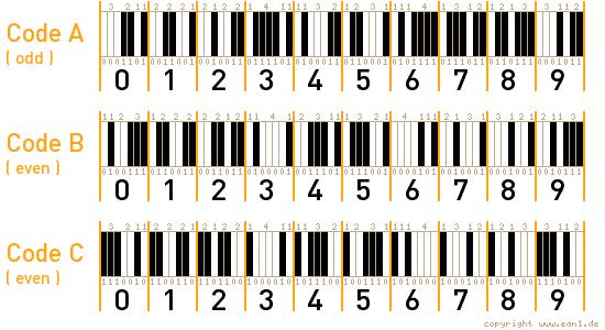 EAN Barcode Codierung